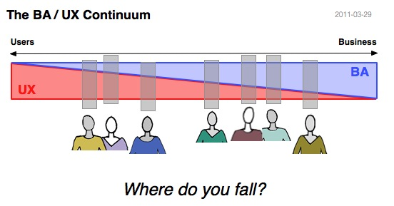 BA-UX_Continuum